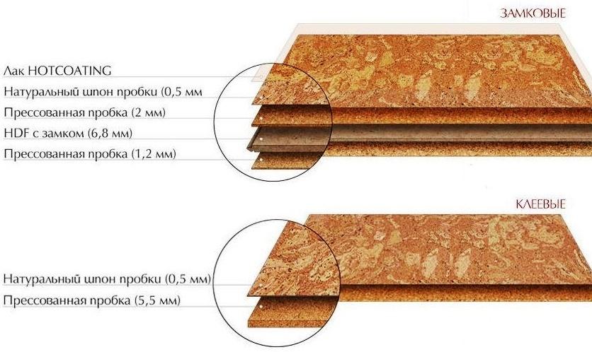probkovye-poly-teplye-napolnye-pokrytiya-iz-naturalnogo-materiala-foto-zamkovye-probkovoe-pokrytie-i-kleevogo