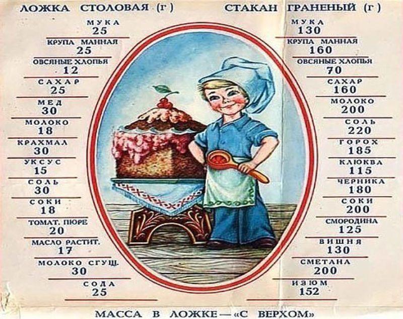 80-sovremennyh-sekretov-poleznyh-sovetov-hozyajke-na-zametku-foto-tablitsa-massa-produktov-v-lozhke-i-stakane