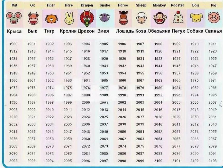 kitajskij-vostochnyj-goroskop-na-yanvar-2020-goda-dlya-vseh-znakov-zhivotnyh-po-godam-foto-tablitsa-vse-znaki-zhivotnyh-po-godam