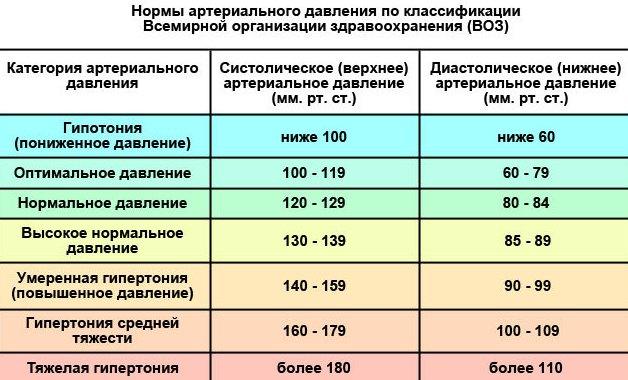 6-bystryh-sposobov-snizit-davlenie-bez-lekarstv-foto-norma-arterialnogo-davleniya-tablitsa