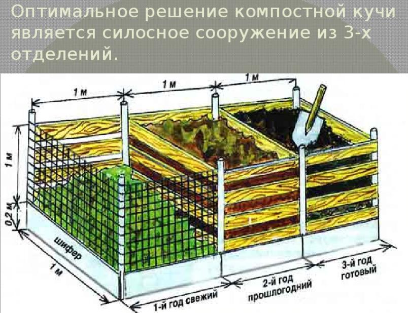 kak-gotovit-kachestvennyj-kompost-dlya-ogoroda-kruglyj-god-foto-shema-koroba-iz-treh-sektsij-pod-kompost