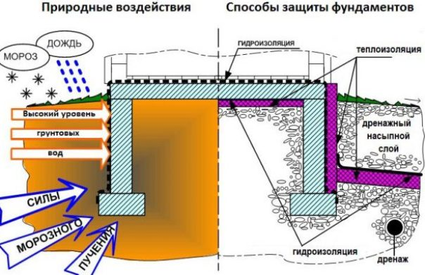 kuryatnik-iz-polikarbonata-svoimi-rukami-vsesezonnyy-foto-uteplenie-i-gidroizolyatsiya-fundamenta-drenazh