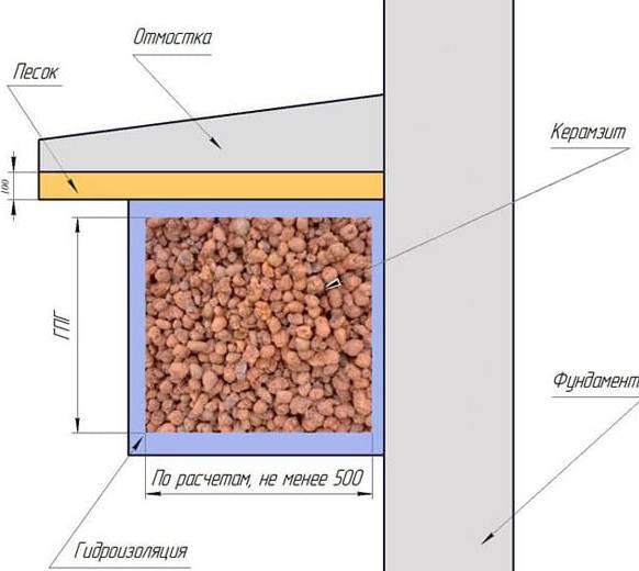 kuryatnik-iz-polikarbonata-svoimi-rukami-vsesezonnyy-foto-uteplenie-i-gidroizolyatsiya-lentochnogo-fundamenta