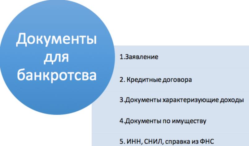 dlya-oformleniya-bankrotstva-kakie-dokumenty-nuzhny-spisok
