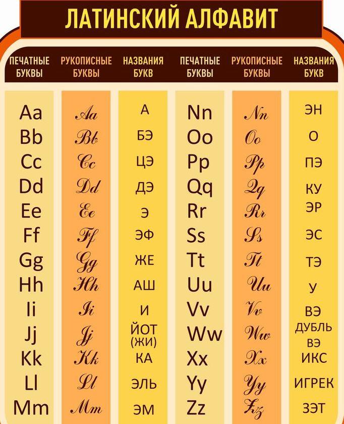 kirillitsa-i-latinitsa-v-chem-raznitsa-i-otlichie-opisanie-foto-tablitsa-latinskiy-alfavit